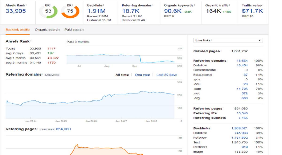 Guest Post On Google News Approved Huge Traffic Site DA75 for $150