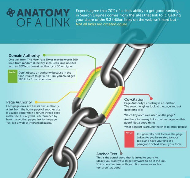 boost your website ranking on google, 15 days off page SEO dofollow backlinks