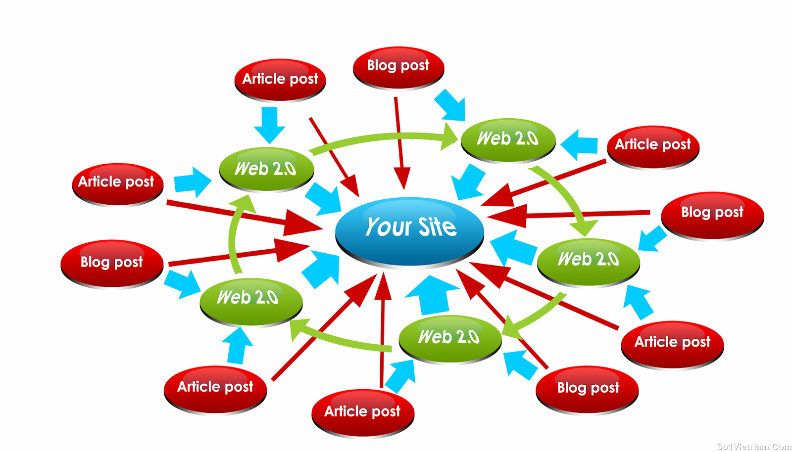 Create a LINKWHEEL with 40 Dofollow High pr Blog Manually contxtual link Then 1000 web 2.0 + wiki