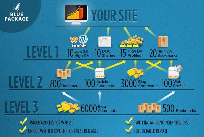 SEO Link Pyramid Service | LETS CRACK GOOGLE CORE UPDATE | 3 Level Building