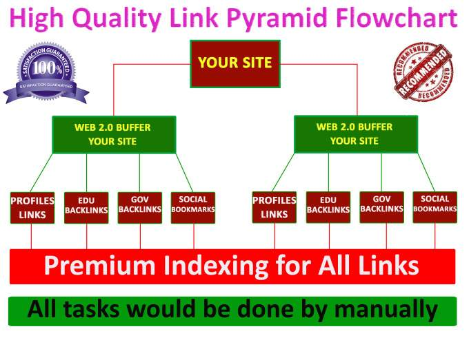 Rank you on the Top In Google by Powerful Link Pyramid With High Authority Backlinks