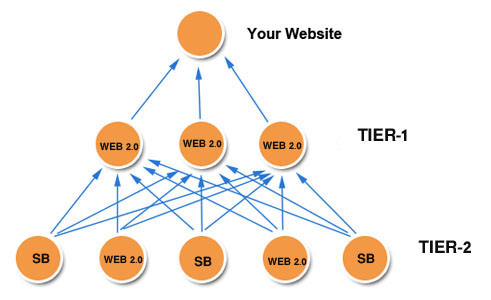 Rank top on Google by High Quality Web 2.0 Link pyramid For Google Ranking