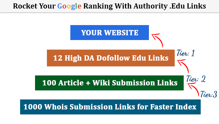 Rocket Your SEO Ranking with High Authority. Edu Link...