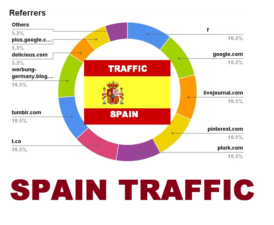 drive organic human real SPAIN traffic to website store Blog SHOP with extras