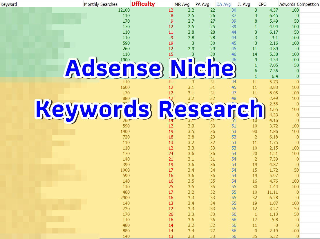 Niche keywords research in the main keyword Baby Product