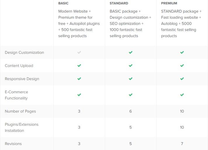 creatcreate autopilot amazon affiliate store for passive income to you