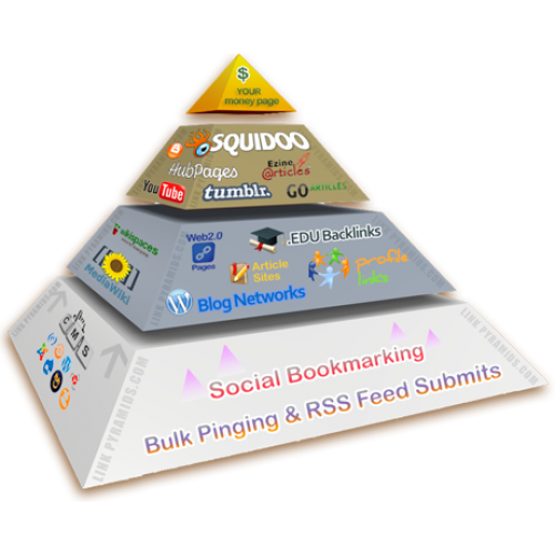 Boost Your Google Ranking Using My exclusive Link Pyramid. Backlinks by Unique Domain
