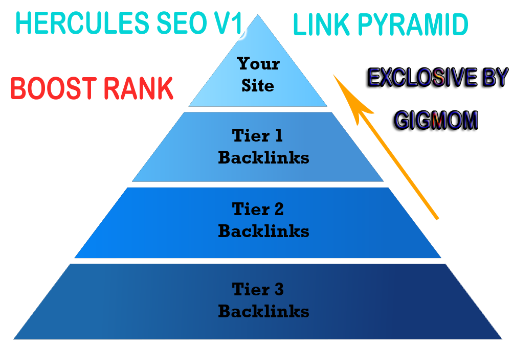 Hercules SEO v1 ULTRA Link Pyramid to Boost Rank