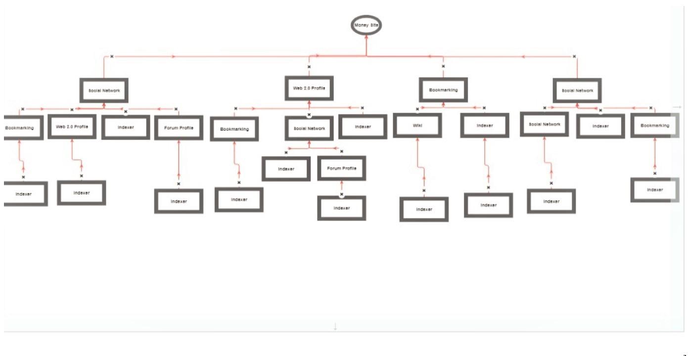 Hercules SEO v1 ULTRA Link Pyramid to Boost Rank