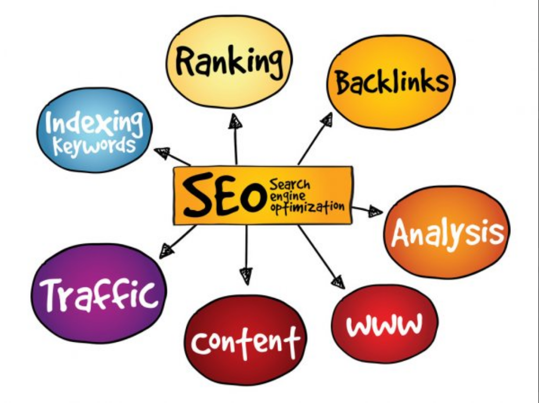 I will run full month seo campaign to boost ranking