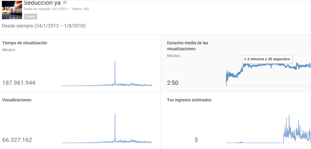 Optimize your Spanish YOUTUBE Videos