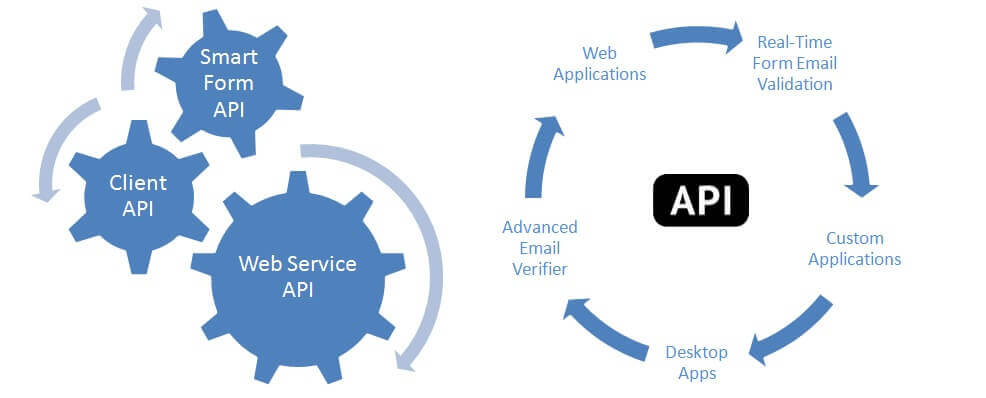 Email list cleaning and scrubbing API service-250,000 requests