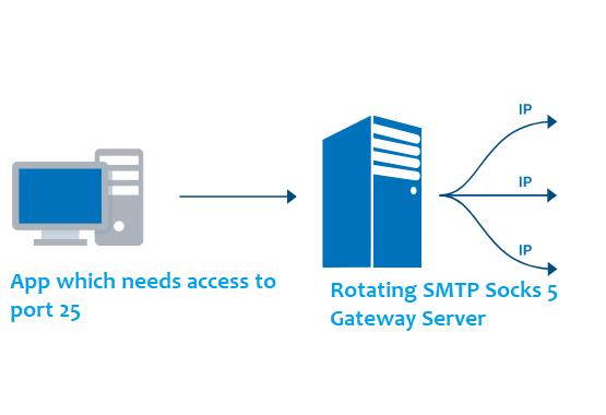 Rotating Port 25 SOCKS 5 Proxy Gateway Server