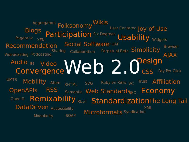 Handmade 15 Web 2.0 SEO Backlinks Inside 15 unique Blog posts