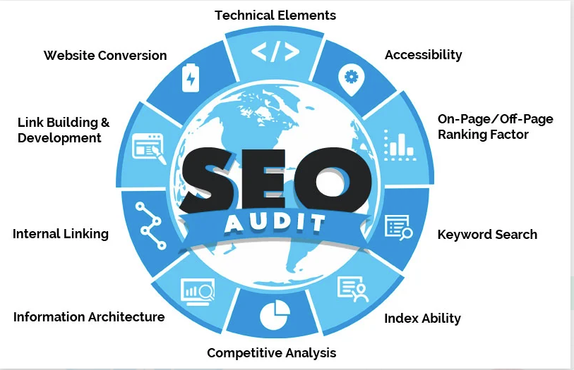 Complete SEO Analysis of your website. Want to be 1 on Google You MUST start form here
