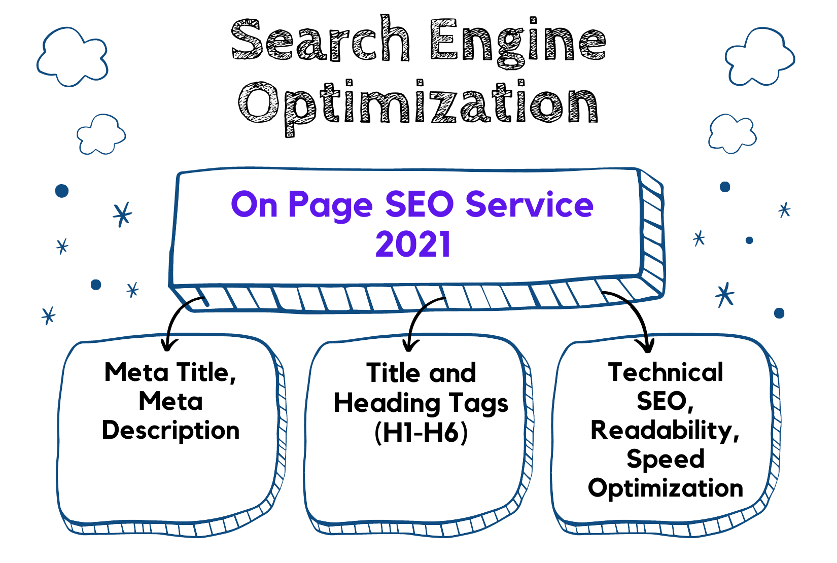 Help to Rank Website on Google's First Page: SEO Optimization for Any Website in 2021