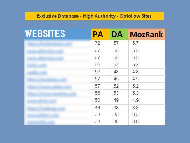 I will create 200 high PR da moz dofollow backlinks