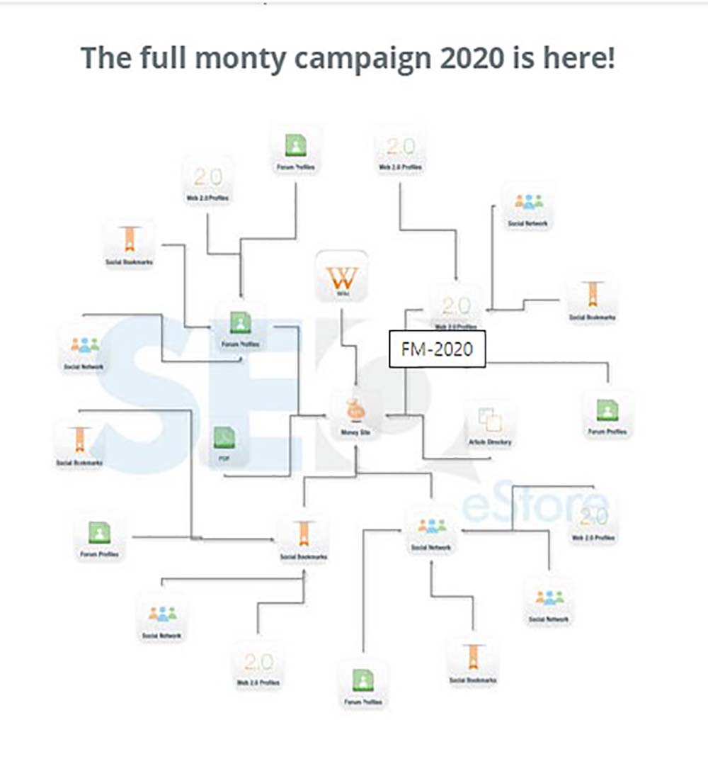 The full Monty Back link campaign 2020