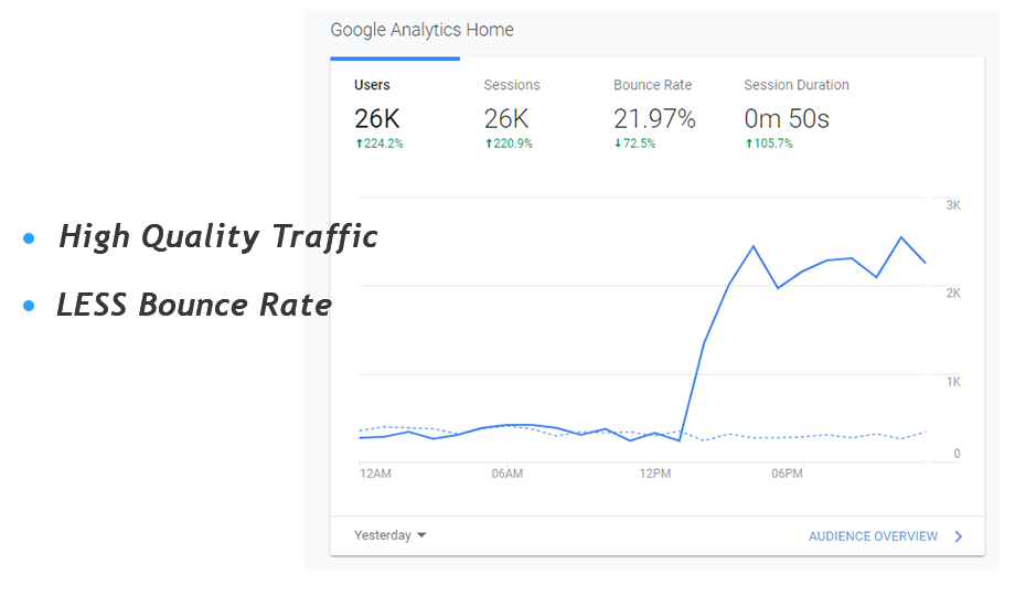 100,000 Website Traffic with less than 10 bounce rate for 30 days