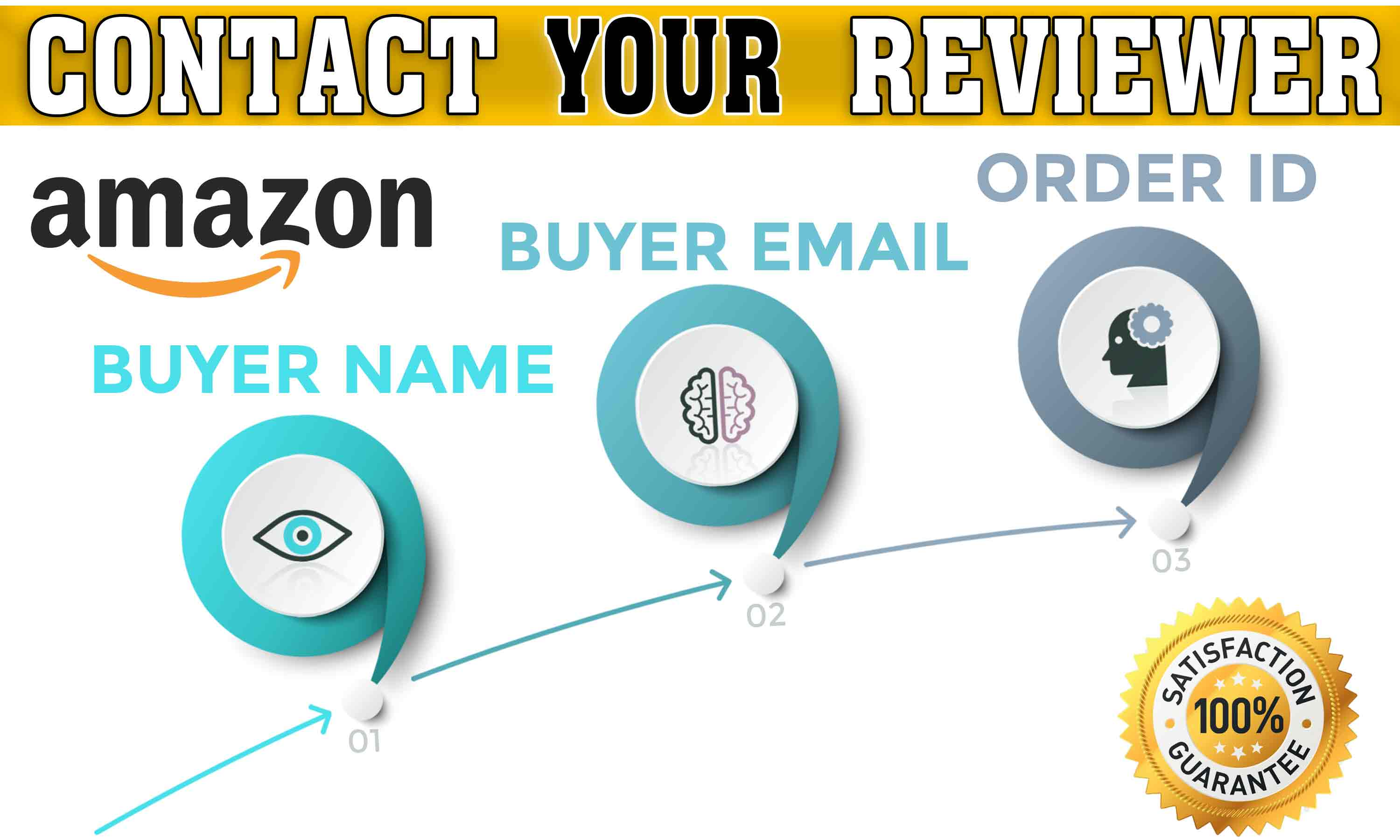 Find One amz negative reviewer contact details