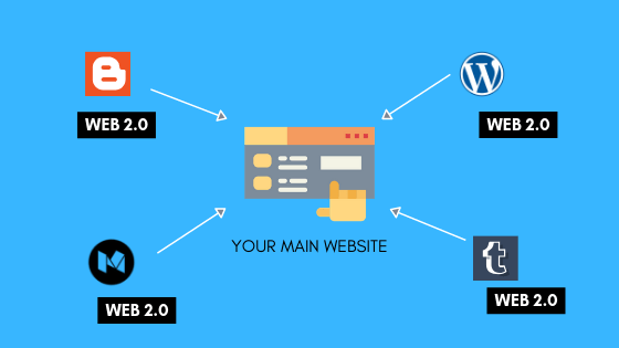 Create 2 High Quality Web 2.0 property with 6 articles (500+ words each) with contextual backlinks