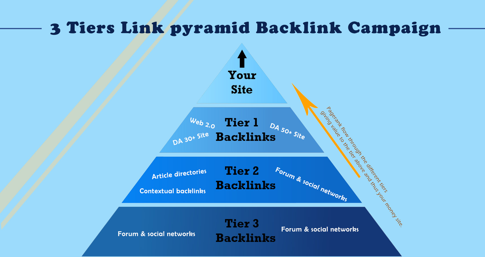3 Tiers Link Pyramid Backlink Building Campaign Boost Your Website Rank