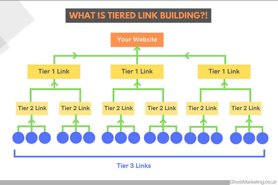 Build 1 million gsa ser 2 or 3 tier backlinks for website ranking