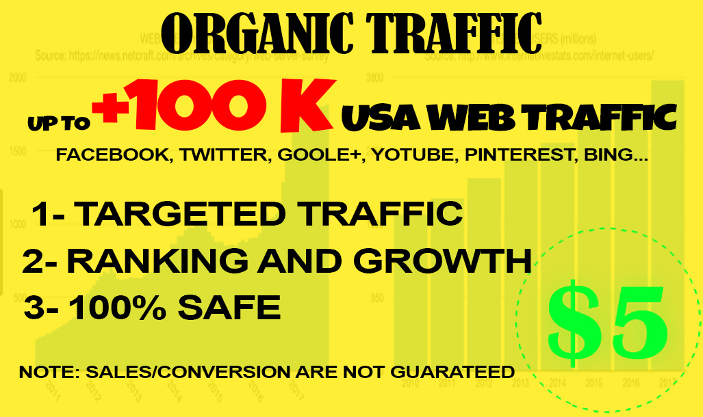 drive 5k real organic traffic to your website