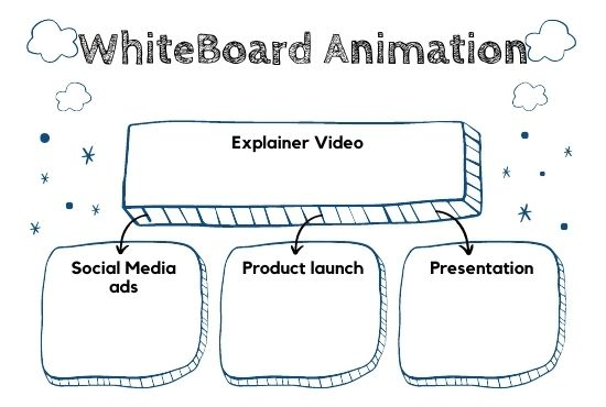 I will create a whiteboard animation for you