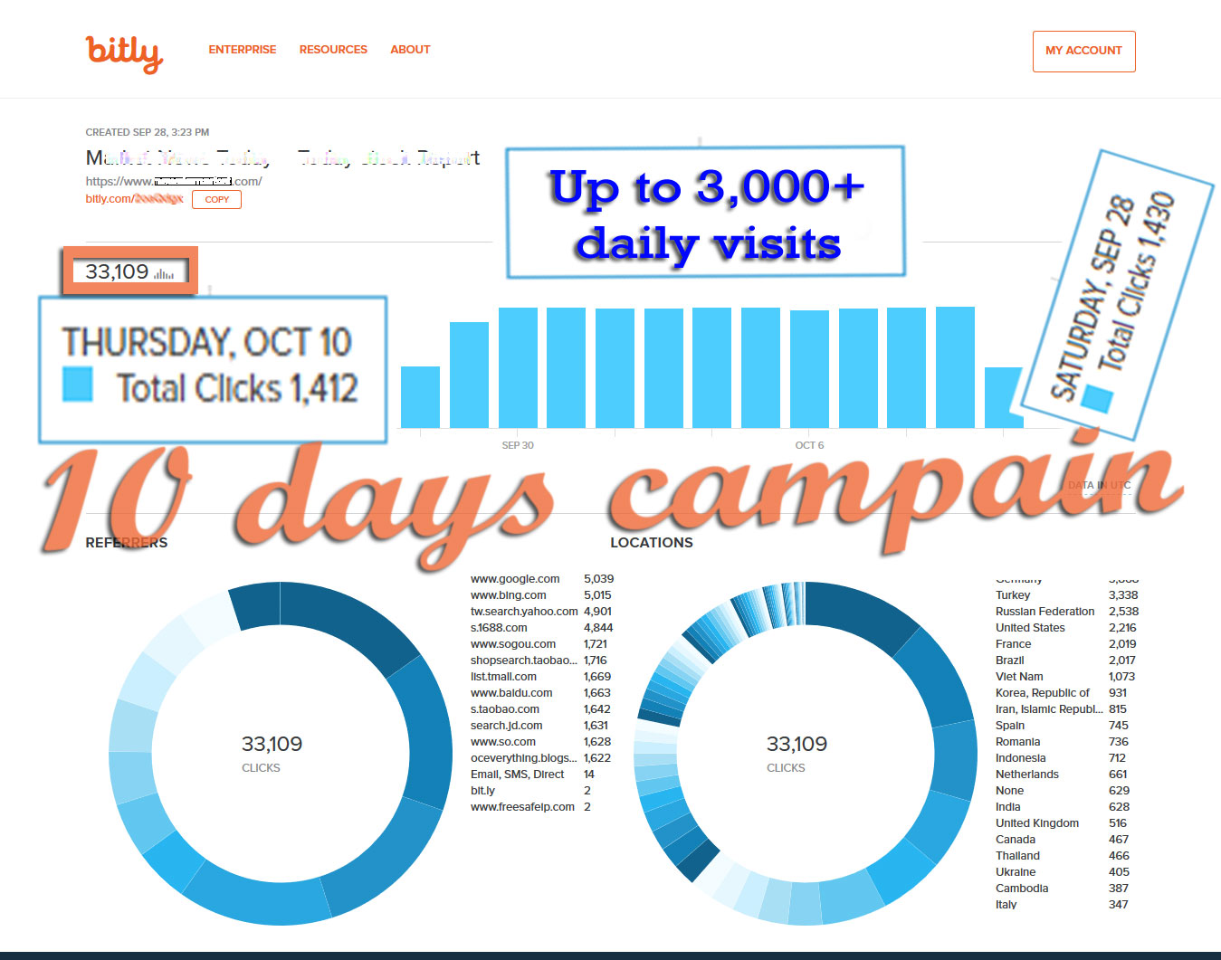 Country Targeted daily 500+ Visitors on your Website or Blog