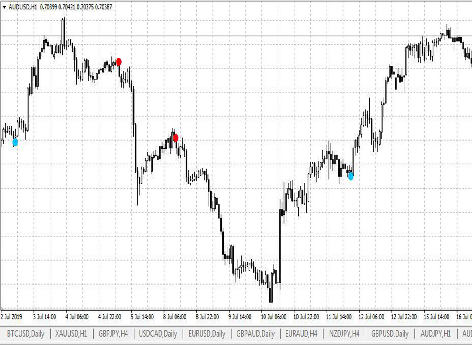 The Best Binary Options/Forex Trading System - Indicator Accurate Signals Profit