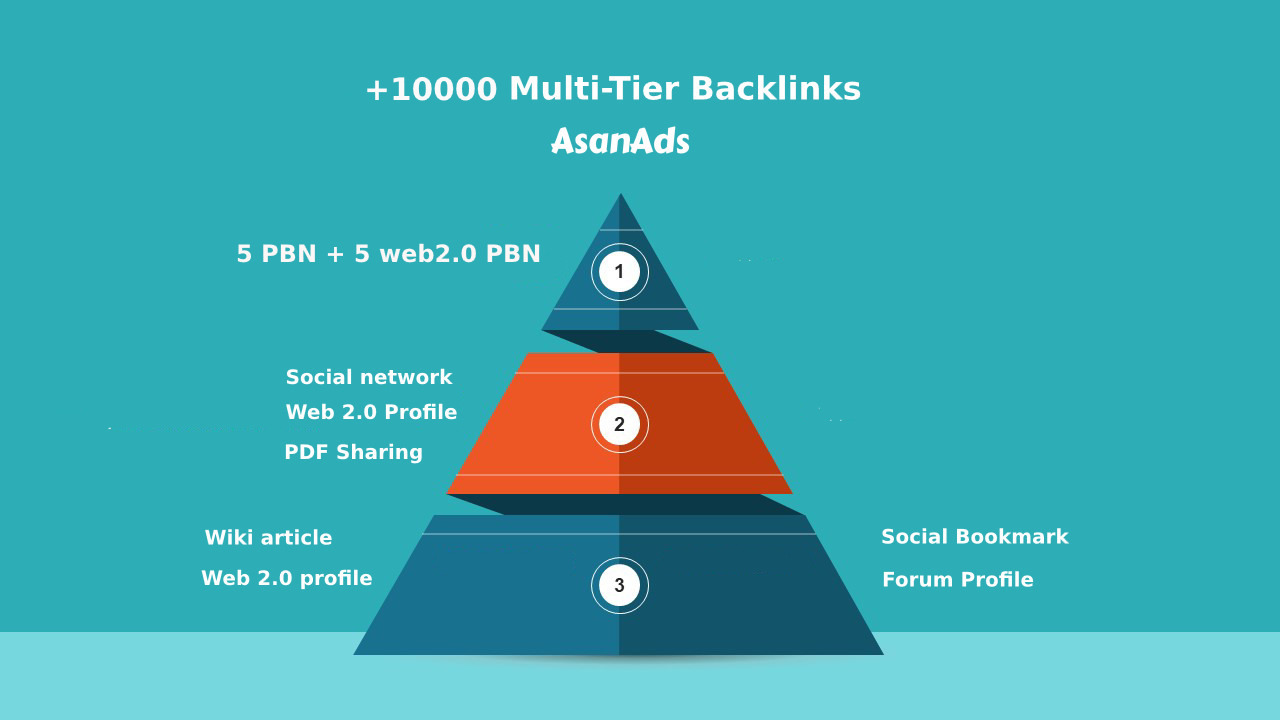 Link Building more than 10000 High quality backlinks in 30 days 3-Tier