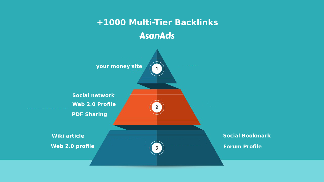 I will build + 1000 High quality backlinks Multi-Tier