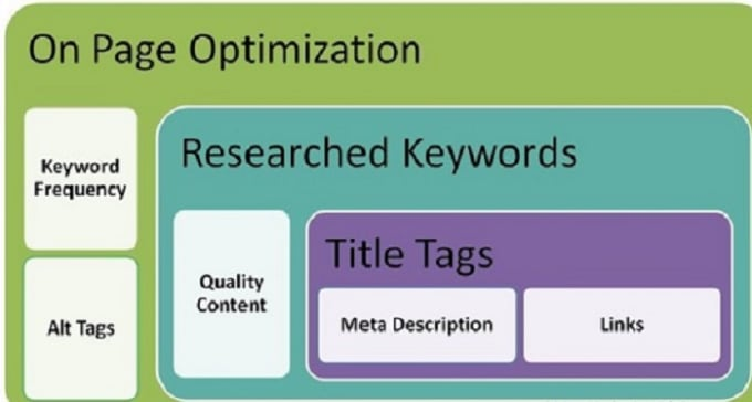 do on page SEO optimization meta tags,  alt,  h tags