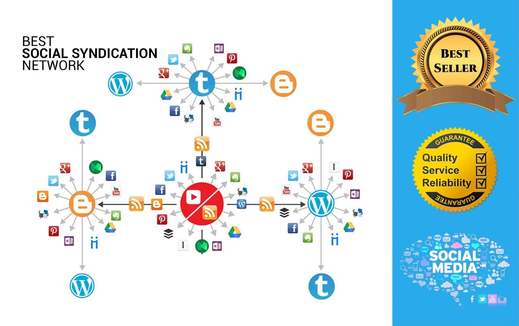 I will create 2 tier 4 ring IFTTT syndication network