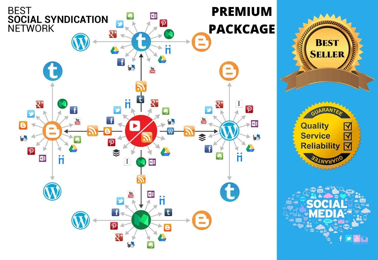 Setup Powerful Automated IFTTT Syndication Network