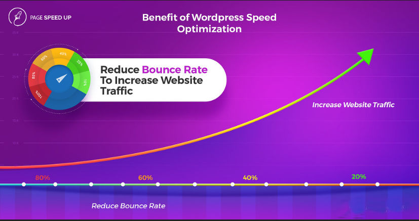 Increase Wordpress 2x Speed Optimization By Google Page Speed And Gtmetrix