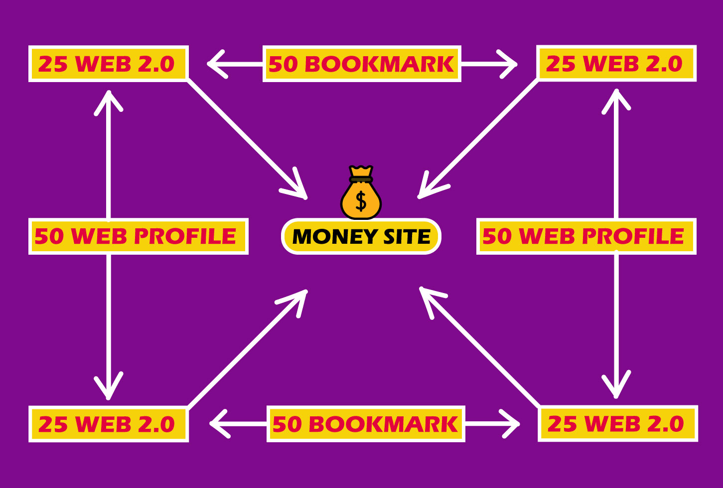 TOP RANKING WITH BEST POWER PLUS LINK BUILDING SERVICE