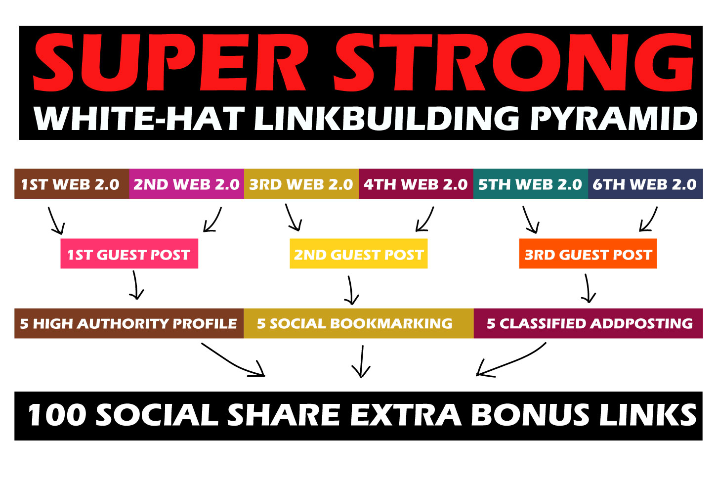 SUPER STRONG WHITE-HAT LINKBUILDING PYRAMID Improve SERP google ranking