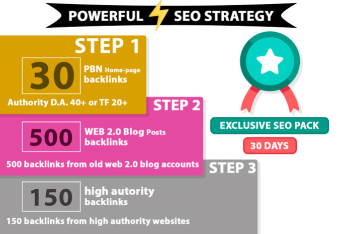 I will build perfect SEO strategy backlinks for your website