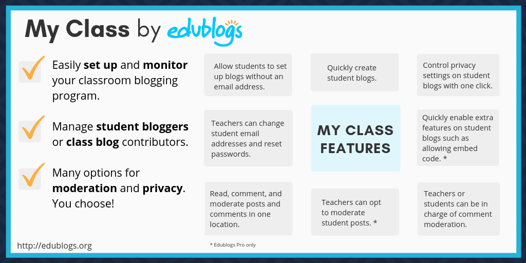 Write and Publish guest post on edublogs.org