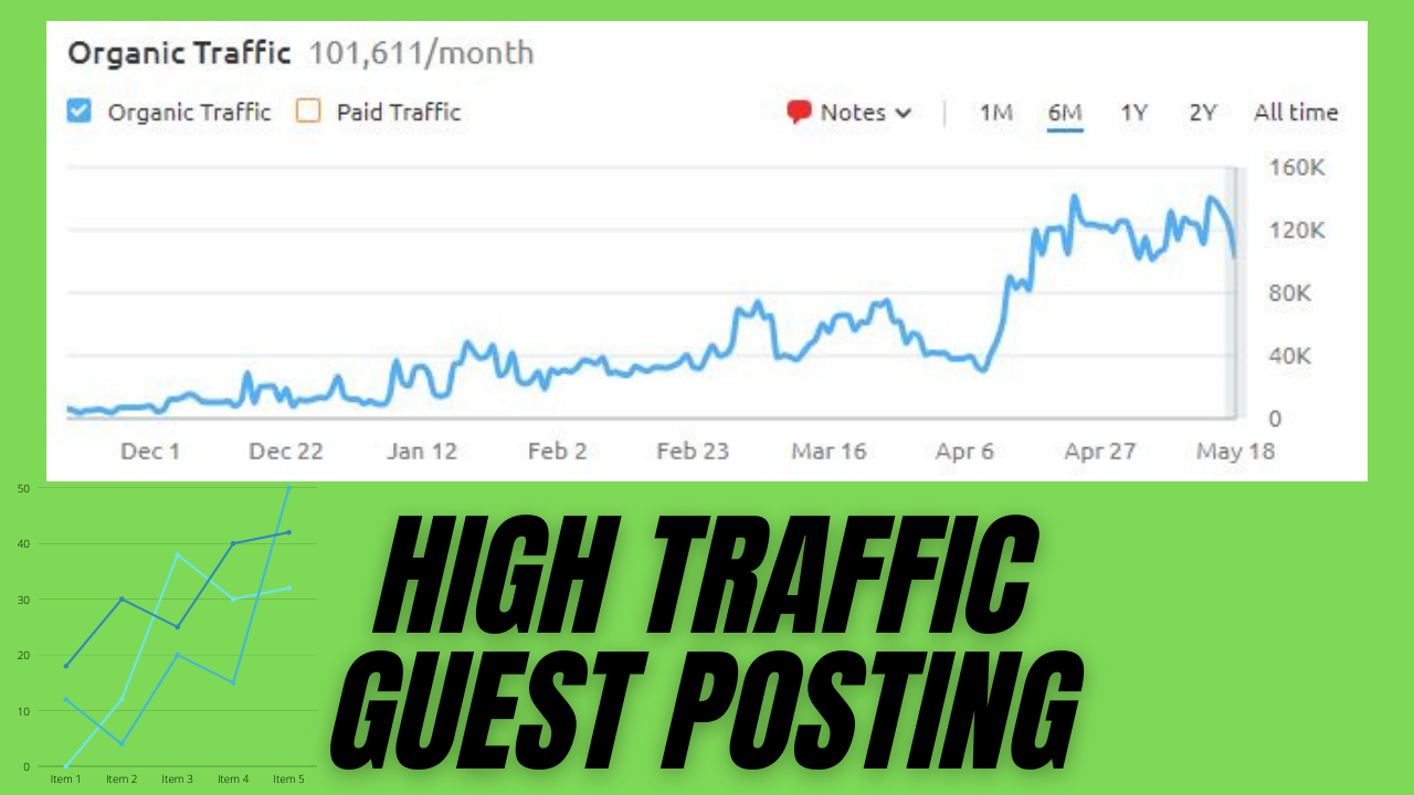 Guest Post on 1 Lakh+ Traffic with 40 DA