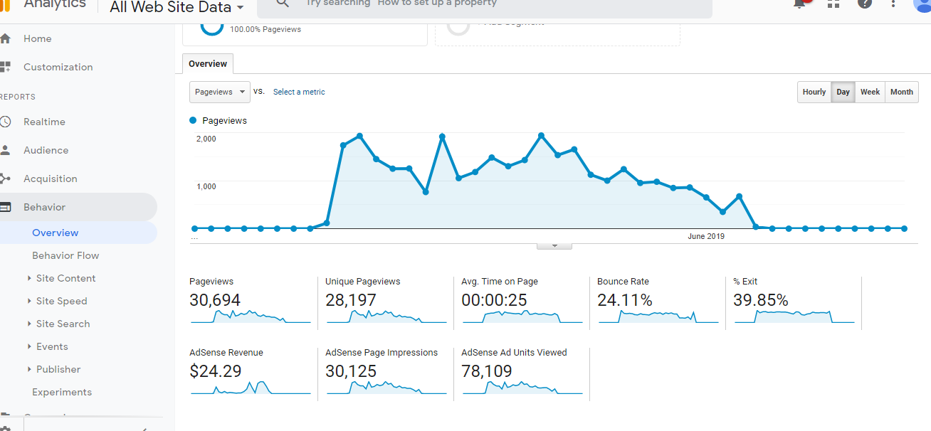 Website traffic 100 genniune human generated. its 100 for adsense,  media net and all others