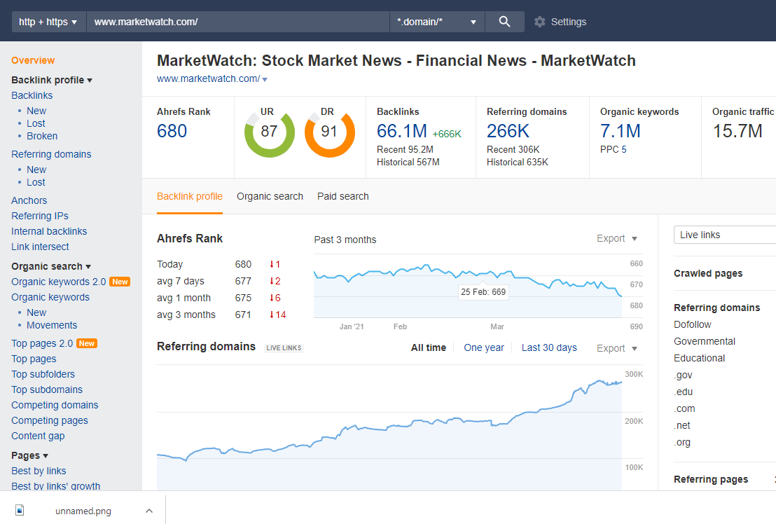 dofollow guestpost available on marketwatch with instant delivery
