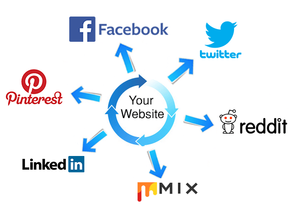 Powerful mixed social signals backlink,  top 6 media sites for 3