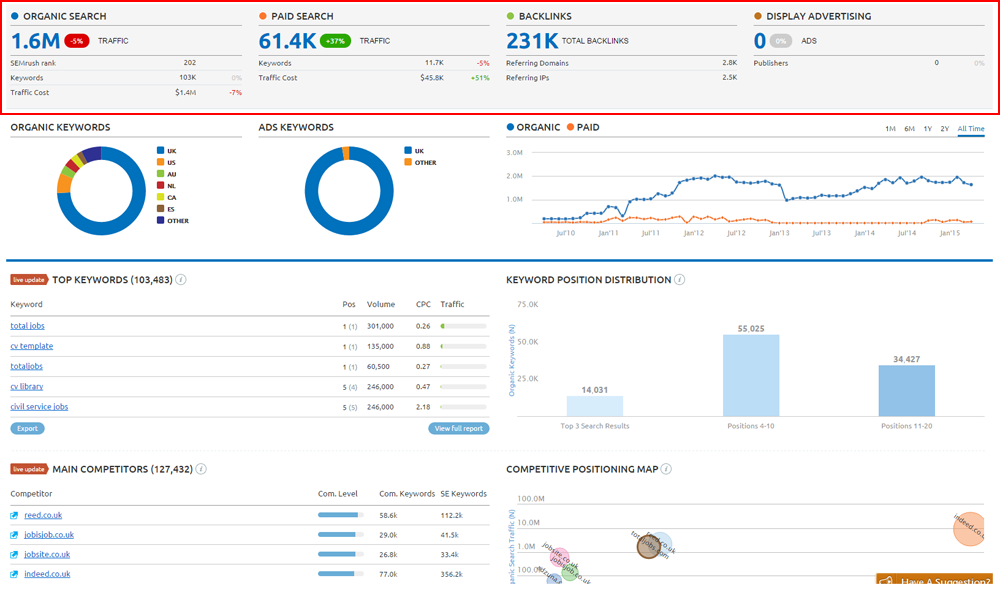 I will do Semrush competitor reports