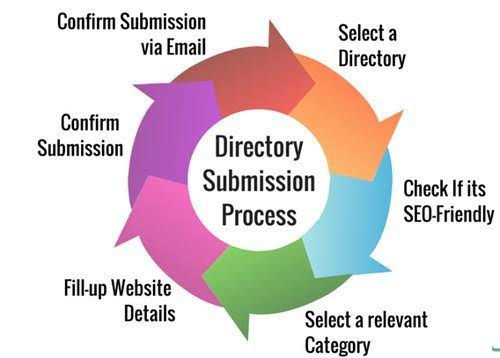 500 Directory Submissions For your Website
