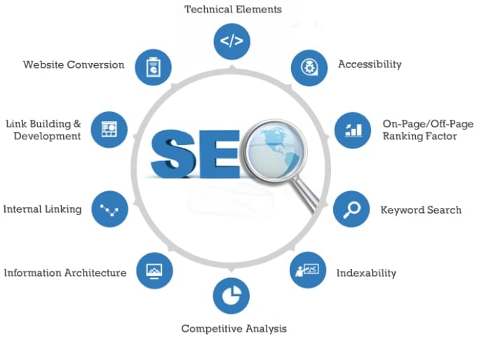 Build improve and optimize your website SEO