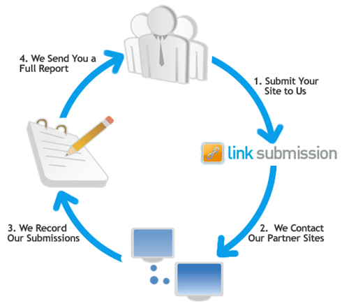 Directory of expert submission websites 1000 submission within 1 day