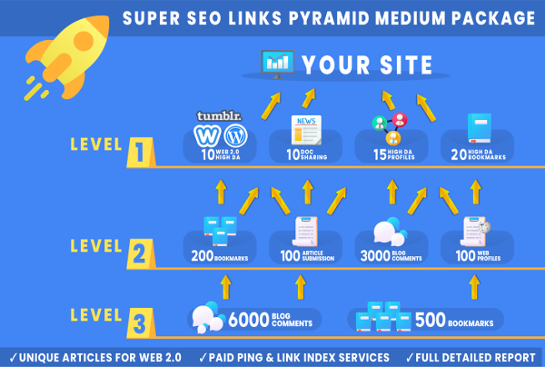 Super SEO Links Pyramid Medium Package
